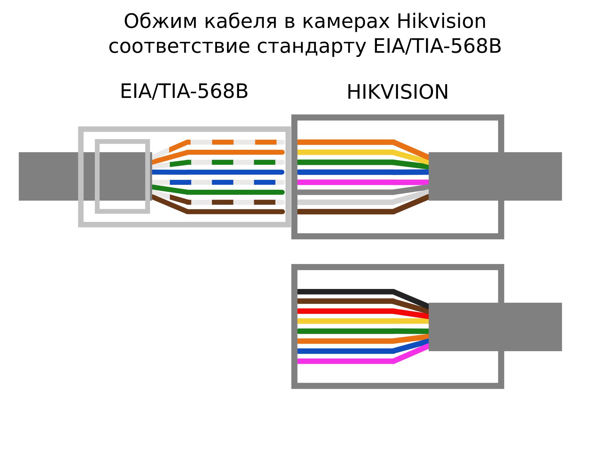 Как обжимать кабель в камерах Hikvision?
