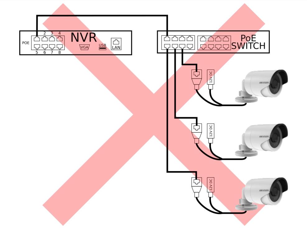 Схема подключения IP-камер к регистратору
